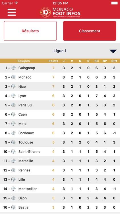 Monaco Foot Infos : toute l'actualité du club Monégasque - AS Monaco édition screenshot-3