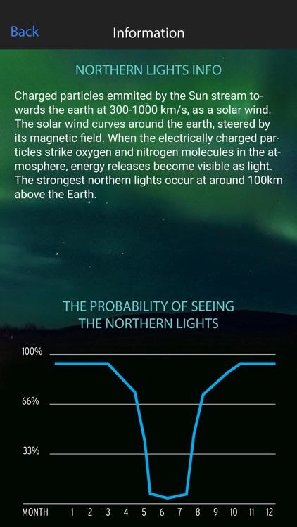 Northern Lights Alert Saariselkä