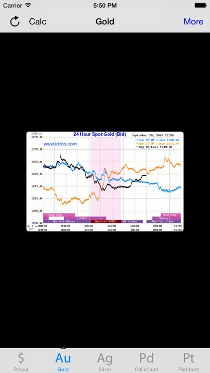 Live Prices Gold Silver Platinum Palladium screenshot-3