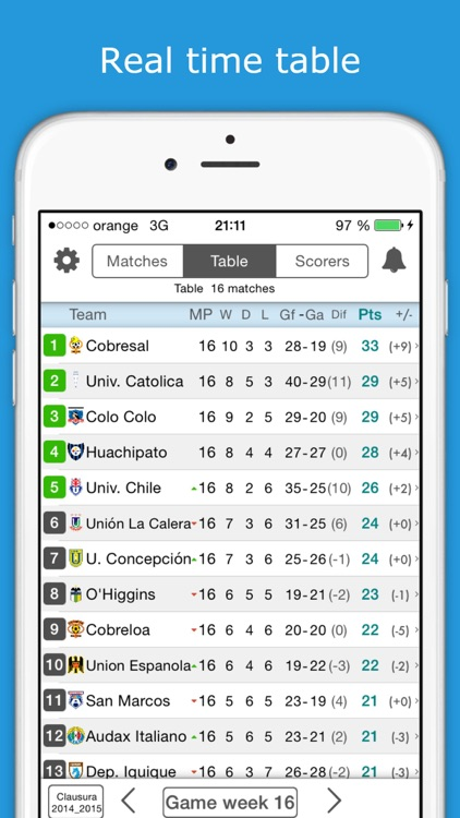 Livescore For Chile Football League Premium Primera Division Get Instant Football Results And Follow Your Favorite Team By Zumzet Mobile Srl D