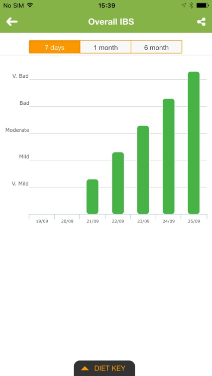 IBS Diet & Low-FODMAP Tracker screenshot-4