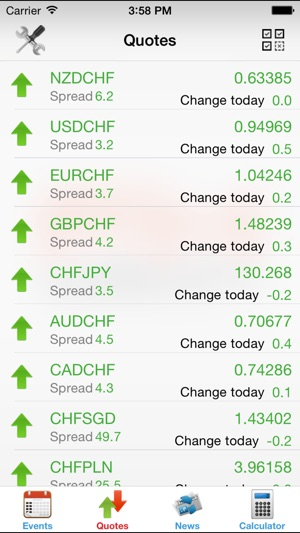 Economic Calendar Forex Fxteam On The App Store