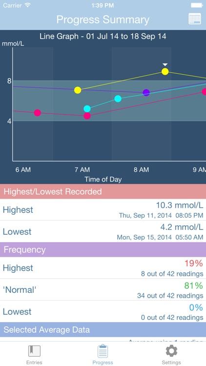 GlucoSweet - Diabetes Management screenshot-3