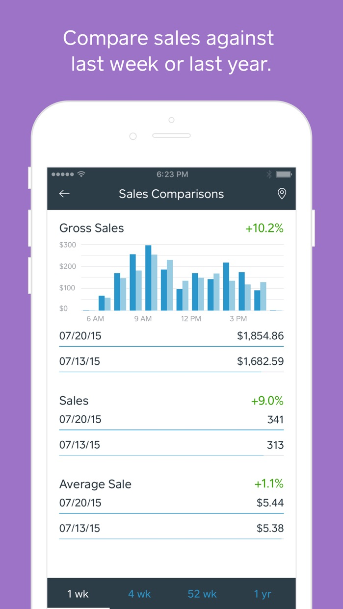 Square Dashboard - Analytics for Point of Sale Screenshot