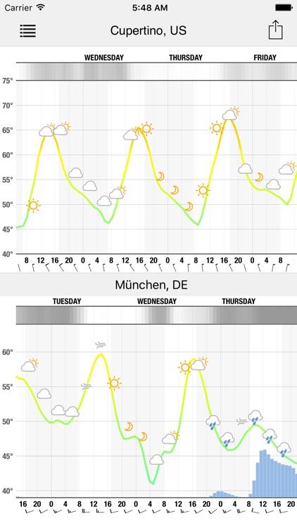 Meteogram for iPhone screenshot-3