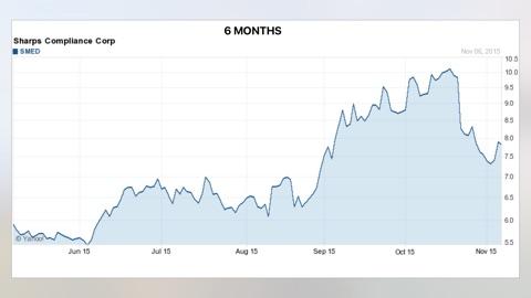 Screenshot #13 for Buy-Sell-Hold+ Stocks