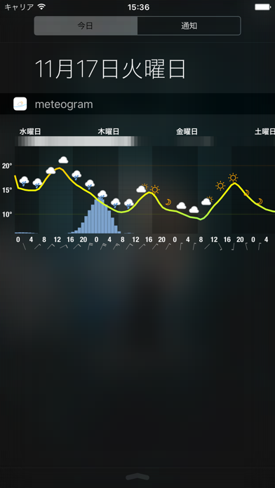 Meteogram for iPhone - 窓用