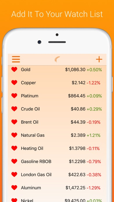 Commodities Price Charts