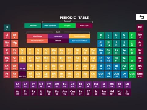 Periodic table game app price drops screenshot 4 for periodic table game urtaz Choice Image