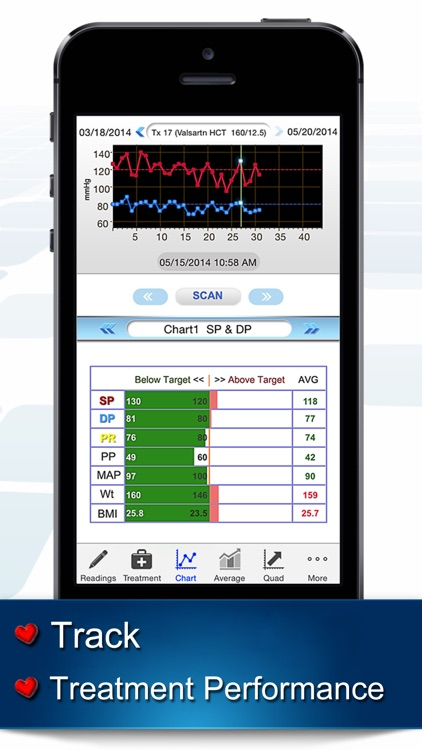 bp Trax® – Blood Pressure Treatment Tracker, Lifestyle, Resting, BMI, MAP, Pulse Rate