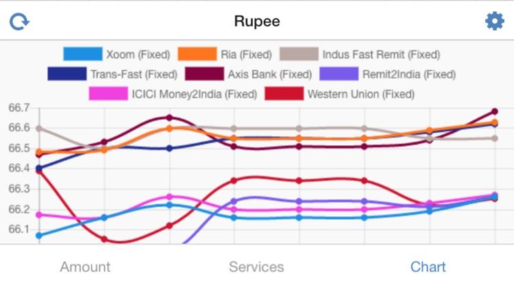 Ru Exchange Rates