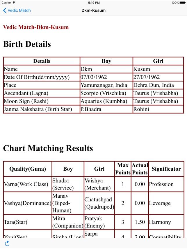 Vedic-Match, das Astrologie macht Die ältere Schwester des Freundes datiert