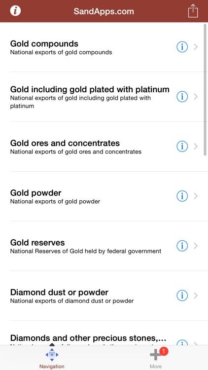 Markets: Gold, Diamond, Platinum & Silver
