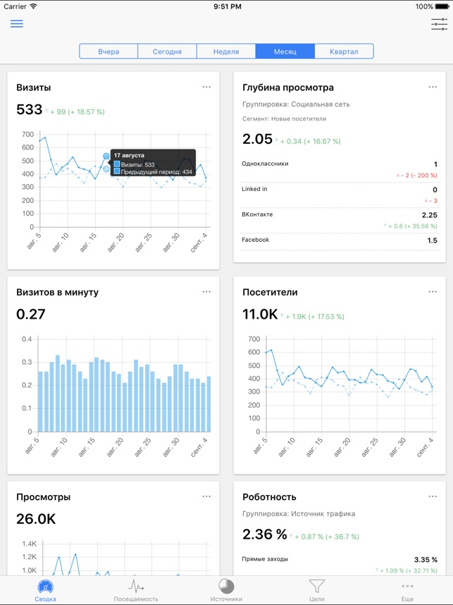 Ya.Analytics Screenshot