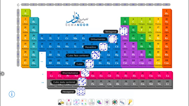 Semanoor Periodic Table