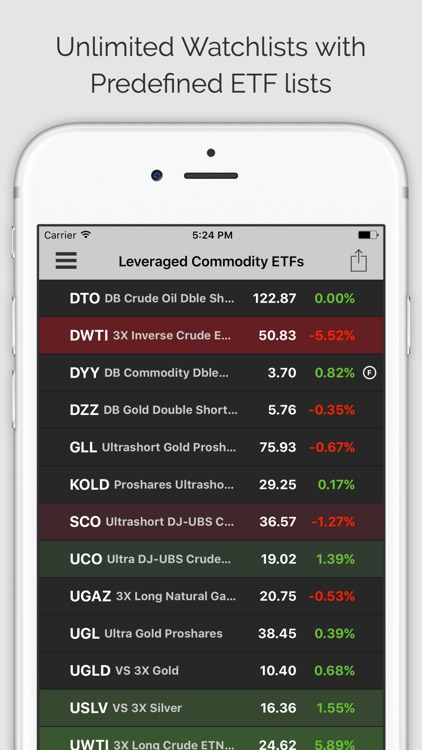 COMMODITIES PRO: Commodity Quotes, Charts and News screenshot-3