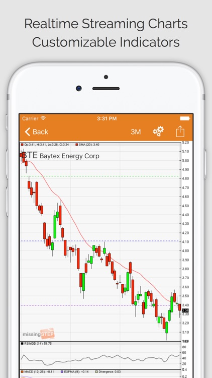 DAILY STOCKS PRO: Stock Market Scans & Analysis