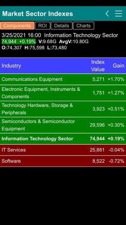 Stock Market Sector Indexes screenshot-4