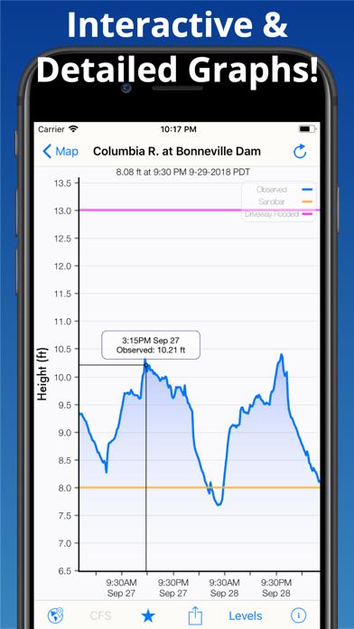 Rivercast - Levels & Forecasts Screenshot