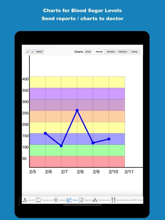 iDiabetes™ - Diabetes Tracker Screenshots